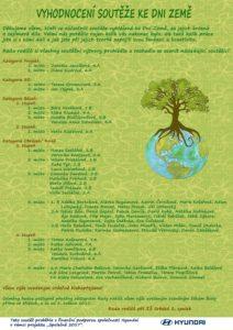 vyhodnocení soutěže Den Země